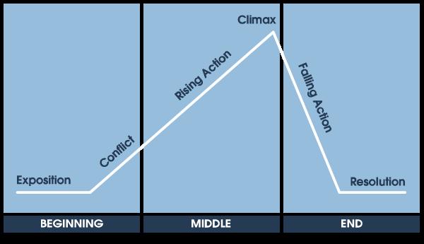 plot-diagram.png